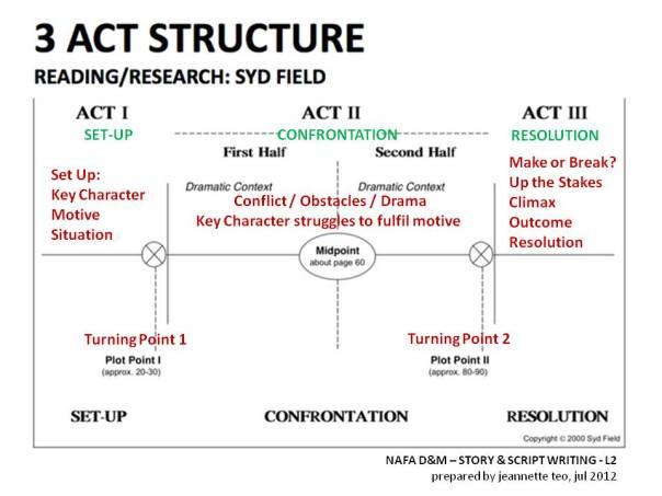 3ActStructureNotesjul2012